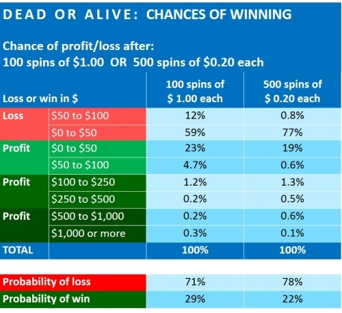 dead-or-alive-financial-analysis-netent-3-CHANCES OF WINNING