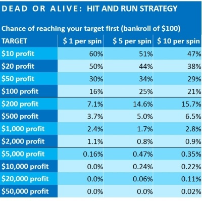 dead-or-alive-financial-analysis-netent-4-HIT AND RUN STRATEGY