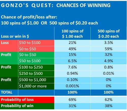 gonzo's-quest-financial-analysis-netent-3-CHANCES OF WINNING