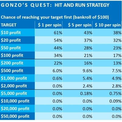 gonzo's-quest-financial-analysis-netent-4-HIT AND RUN STRATEGY