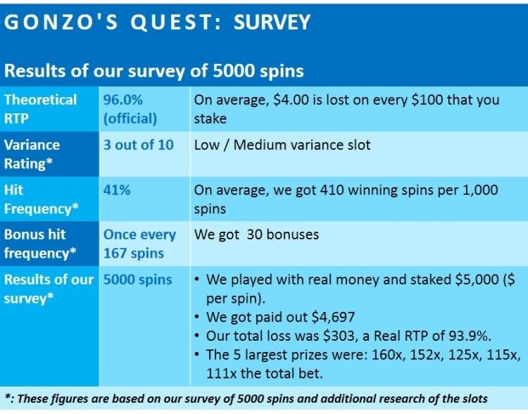 gonzos-quest-slot-review- PLAAT 1 SURVEY RESULTS