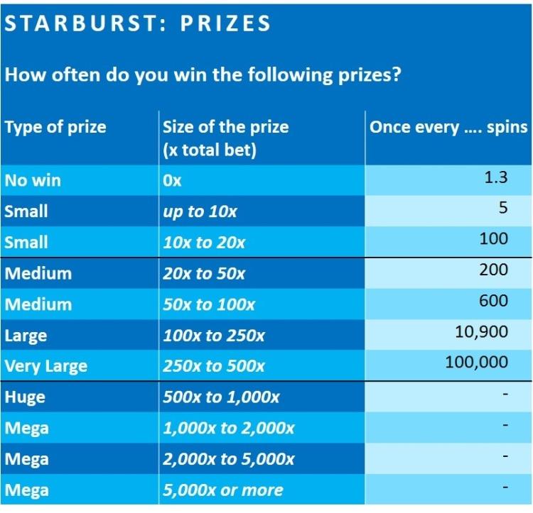 starburst-slot-review-Netent-PLAAT 2 PRIZES