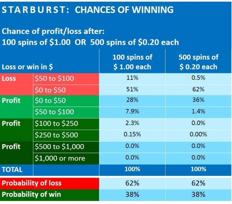 starburst-slot-review-Netent-PLAAT 3 CHANCES OF WINNING