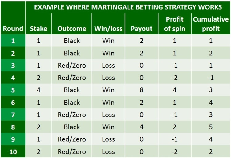 winning martingale strategy roulette