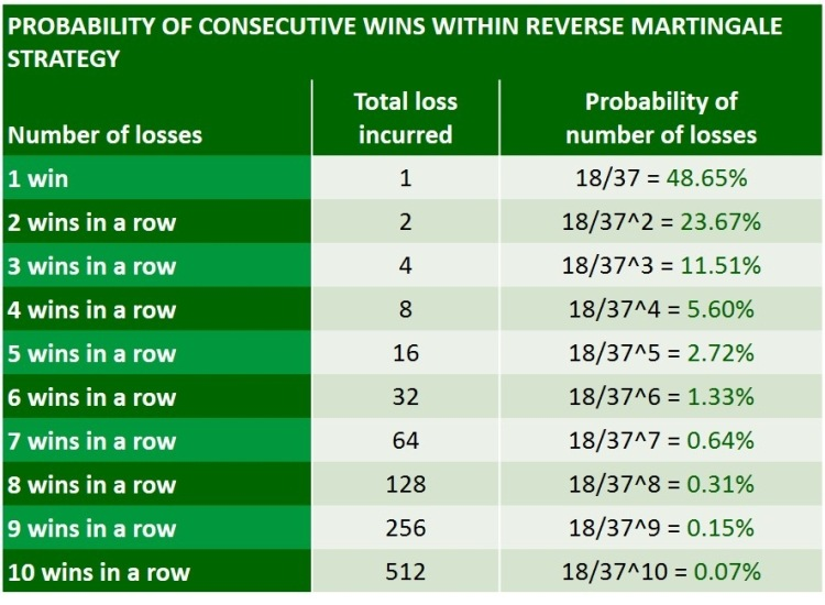 reverse martingale strategy wins