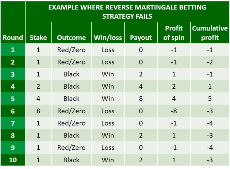 reverse martingale strategy fails