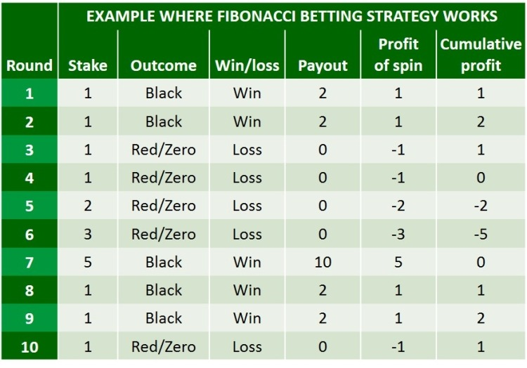 FIBONACCI BETTING STRATEGY WORKS