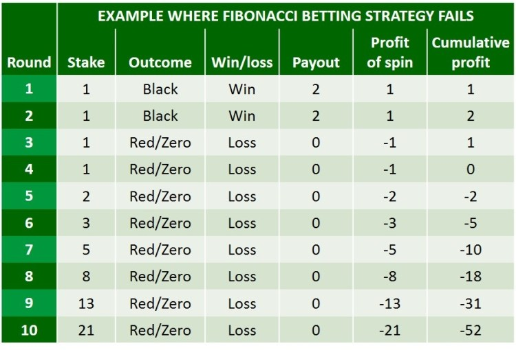 WHERE FIBONACCI BETTING STRATEGY FAILS