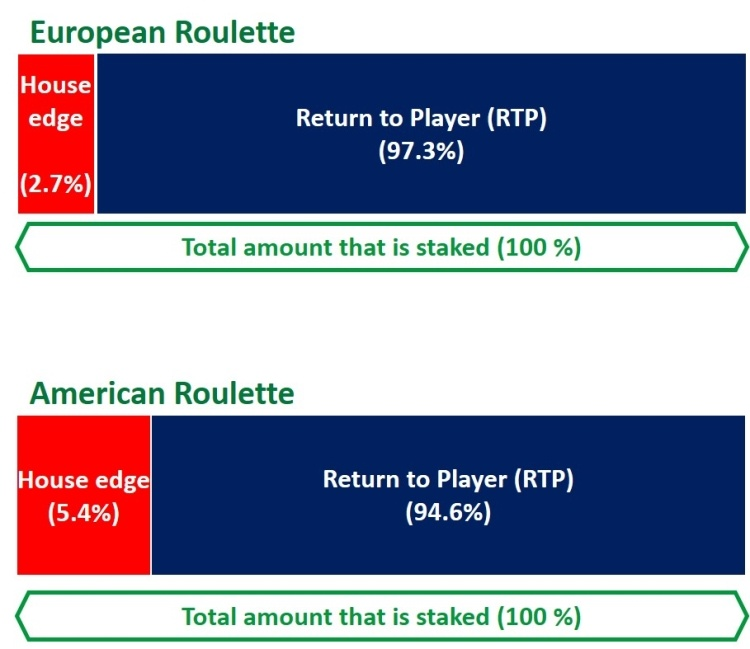 HOUSE EDGE EUROPEAN ROULETTE VS AMERICAN ROULETTE