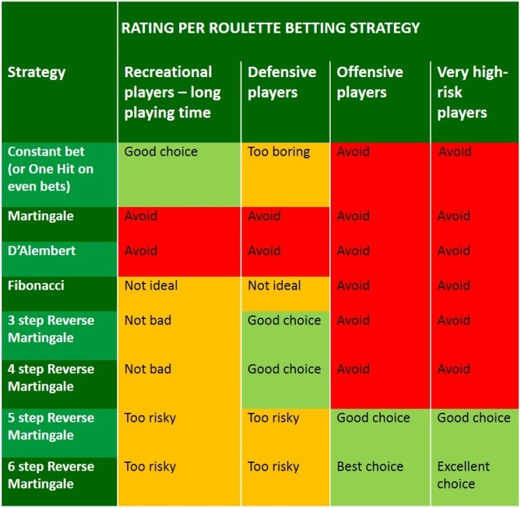 RATING PER ROULETTE STRATEGY