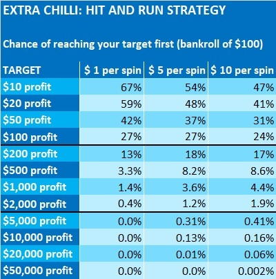 Extra-Chilli-financial-analysis-Big-Time-Gaming-4-HIT-AND-RUN-STRATEGY