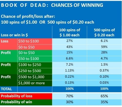 book-of-dead-financial-analysis-netent-3-CHANCES OF WINNING