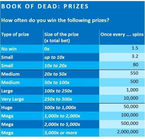 book-of-dead-financial-analysis-Play-n-GO-2 PRIZES-500x482