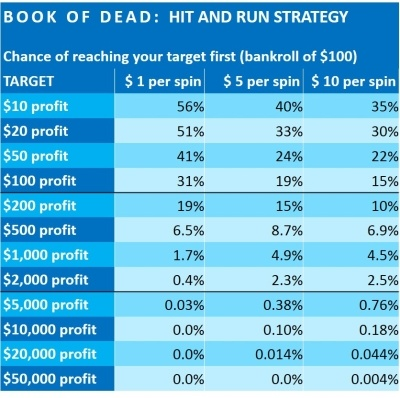 book-of-dead-financial-analysis-Play-n-GO-4 HIT AND RUN STRATEGY-400x398