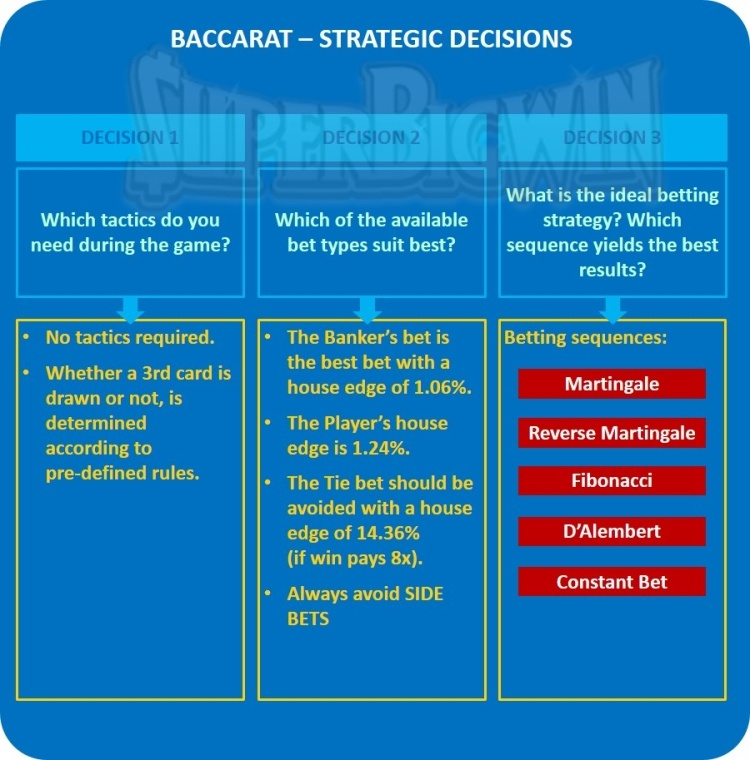 BACCARAT STRATEGIC DECISIONS