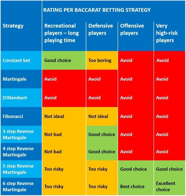 Baccarat Betting Strategies