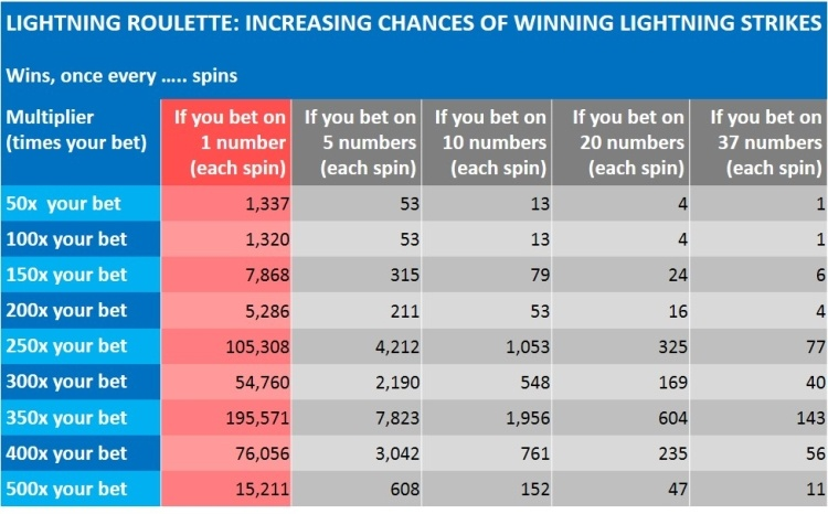 increase your chances of winning 500 x lightning roulette