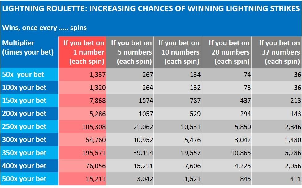 lightning roulette odds of winning 500 times bet