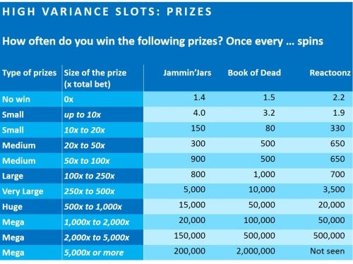 pros-and-cons-high-variance-slots