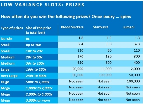 slot-variance-2-prizes-of-low-variance-slots