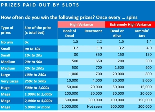 02-prizes-paid-out-by-high-variance-slots