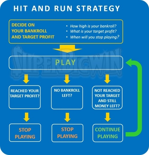hit and run strategy on slots
