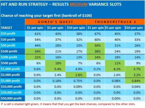 hit-and-run-4-results medium variance slots