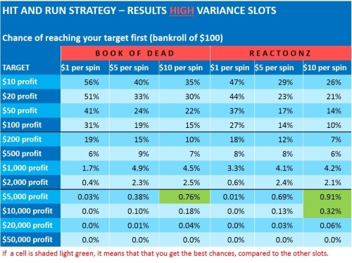 hit-and-run-5-results high variance slots