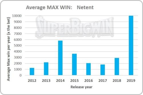 max win netent slots by release year